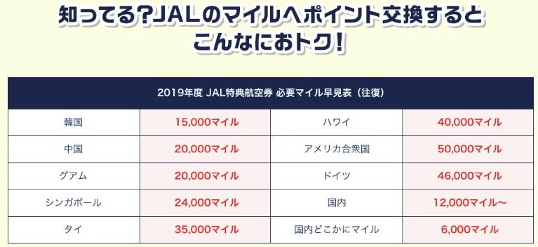 JAL特典航空券 必要マイル早見表(往復)